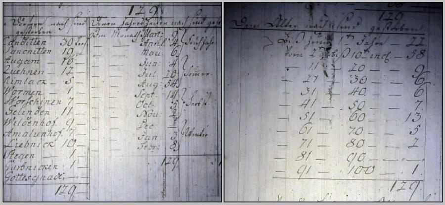 Canditten_1781_Sterbefälle-tile